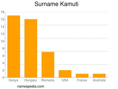 Surname Kamuti