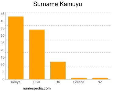 Surname Kamuyu