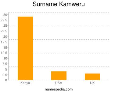 Surname Kamweru