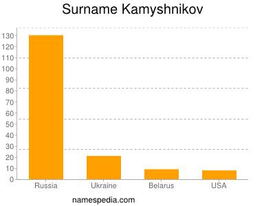 Surname Kamyshnikov