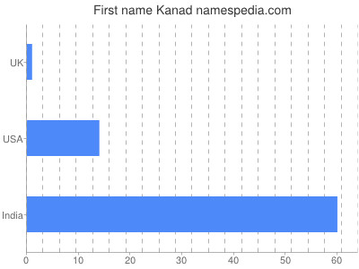 Given name Kanad