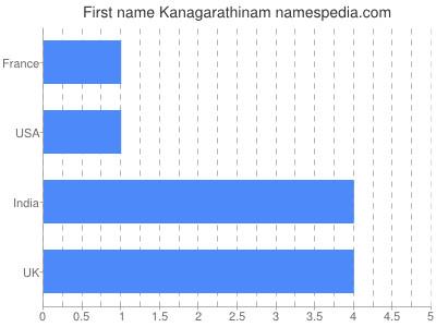 Given name Kanagarathinam