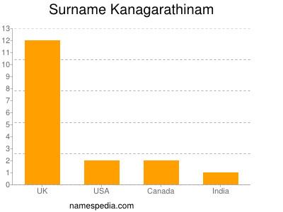Surname Kanagarathinam