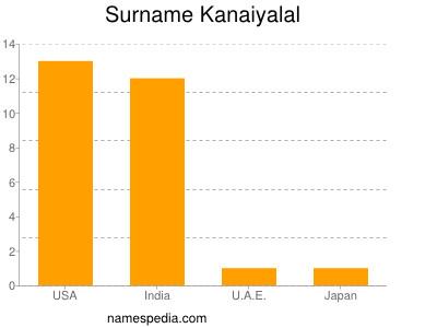 Surname Kanaiyalal