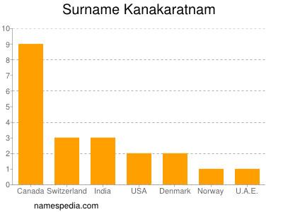 Surname Kanakaratnam