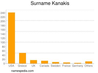 Surname Kanakis