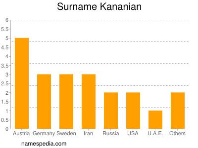 Surname Kananian
