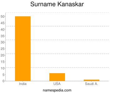 Surname Kanaskar