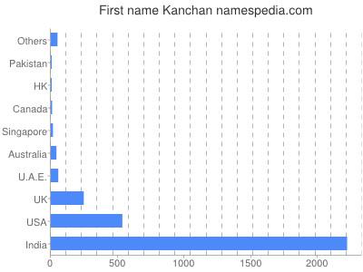 Given name Kanchan