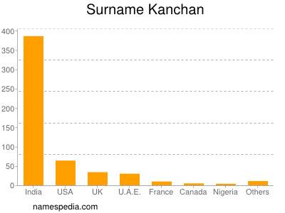 Surname Kanchan