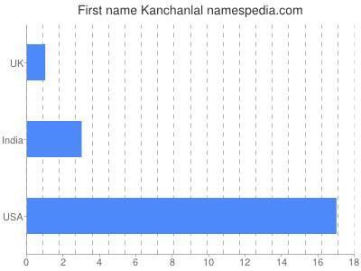 Given name Kanchanlal