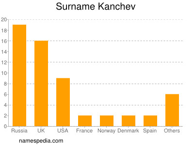 Surname Kanchev