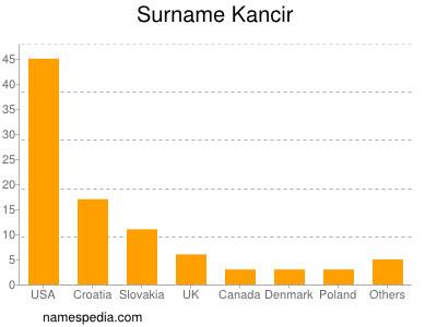 Surname Kancir