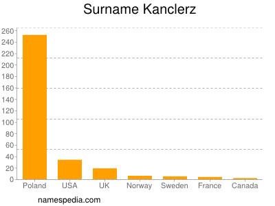 Surname Kanclerz