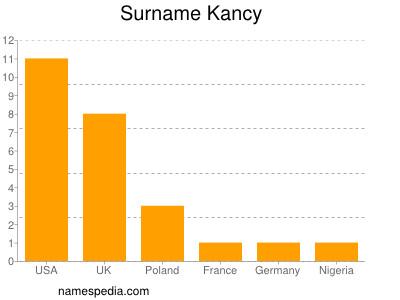 Surname Kancy