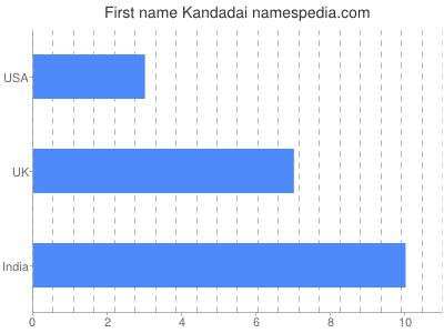 Given name Kandadai