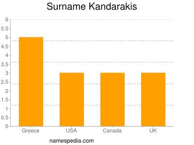 Surname Kandarakis