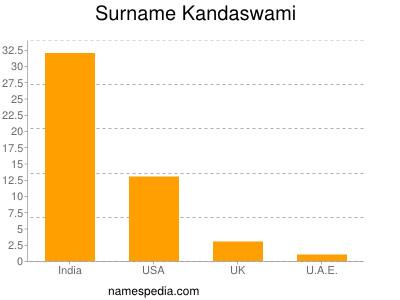 Surname Kandaswami