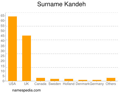 Surname Kandeh