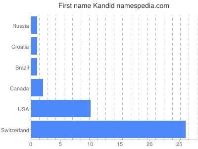 Given name Kandid