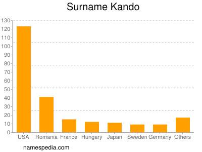 Surname Kando