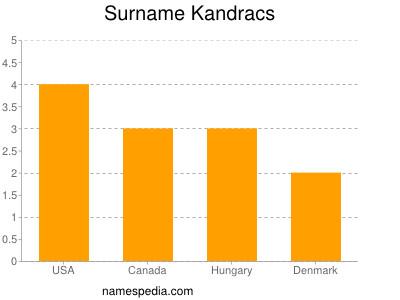 Surname Kandracs