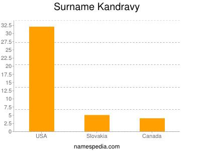 Surname Kandravy