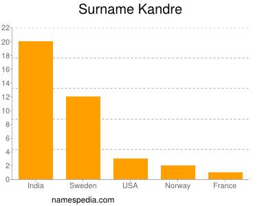 Surname Kandre