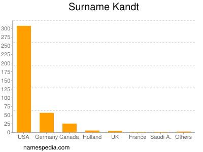 Surname Kandt