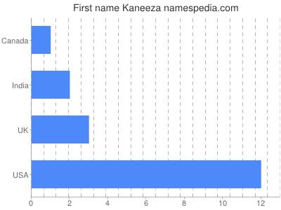 Given name Kaneeza