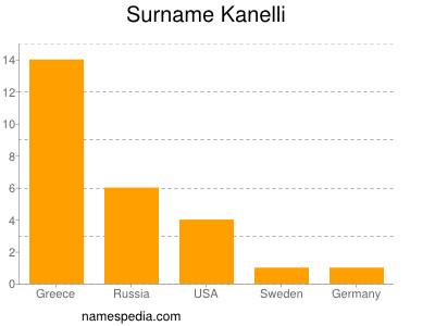 Surname Kanelli