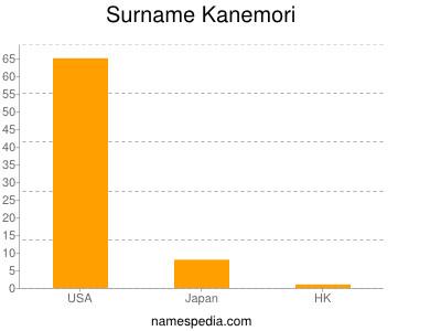 Surname Kanemori