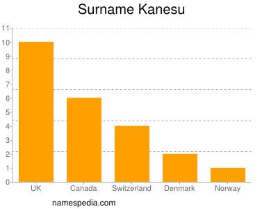 Surname Kanesu