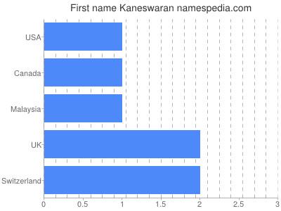 Given name Kaneswaran