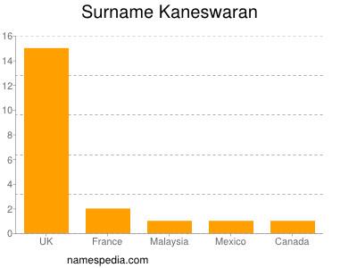 Surname Kaneswaran
