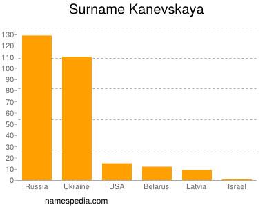 Surname Kanevskaya