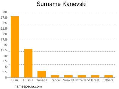 Surname Kanevski