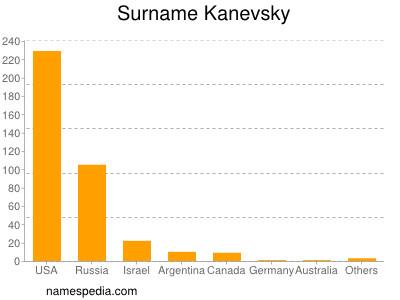 Surname Kanevsky