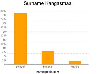 Surname Kangasmaa