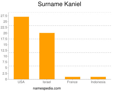 Surname Kaniel