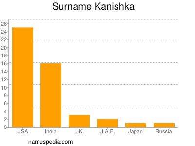 Surname Kanishka