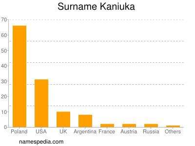 Surname Kaniuka