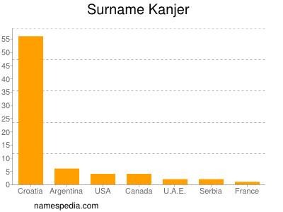 Surname Kanjer