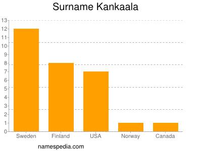 Surname Kankaala