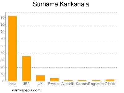 Surname Kankanala