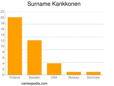 Surname Kankkonen
