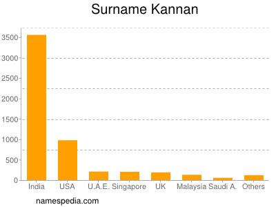 Surname Kannan