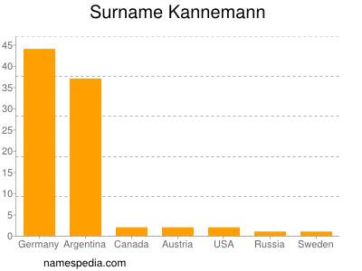 Surname Kannemann