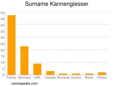 Surname Kannengiesser