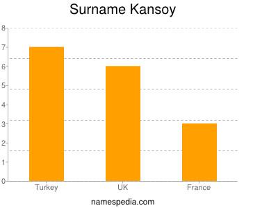 Surname Kansoy